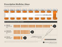 http://americanaddictioncenters.org/wp-content/uploads/2014/06/prescription-drug-infographic.jpg