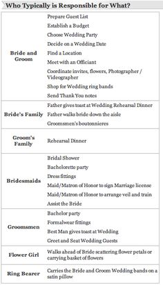 Perfect Planning Checklists Sample Diagram Christian Wedding