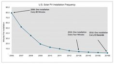 The U.S. is now installing one solar photovoltaic (PV) system every four minutes. If market growth continues at its current pace, the American solar industry could be installing a system every minute and twenty seconds by 2016.