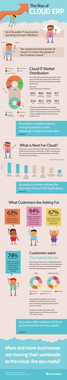 https://thoughtleadershipzen.blogspot.com/ #ThoughtLeadership The Rise Of Cloud ERP (Infographic) chq.io/1usads