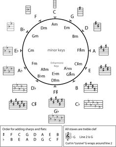 The circle of is an organizational system for key signatures. Roughly modeled after a clock, the circle indicates the 12 different key signatures. Guitar Chord Chart, Guitar Chords, 88 Key Piano, Circle Of Fifths, Music Rooms, Treble Clef, Classical Guitar, Music Theory, Teaching Music