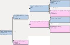 genealogica da familia de laurinda da conceiçao em portugal - Pesquisa Google