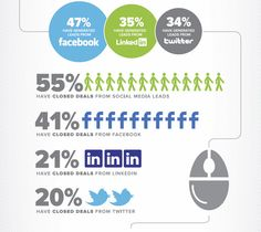 Australia's online shopping habits #smm #infographics. Originally posted in http://pinterest.com/andreev09/sminfograpics/