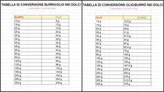 tabella di conversione burro / olio e viceversa