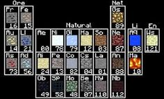 Periodic Table of Minecraft!