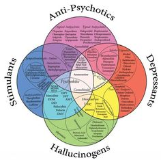 AntiPsychotics, Depressants, Hallucinogens, Stimulants