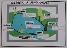 """Rybník a jeho okolí - tématický týden """"Zachraňme Voděnku"""" (A3) Grade 1, Fishing, Biology, Fishing Rods, Peach, Pisces, Gone Fishing"""