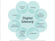 What is digital literacy? Computer Literacy, Media Literacy, Literacy Quotes, Visual Literacy, Computer Class, Literacy Skills, Computer Technology, Digital Technology, Digital Footprint