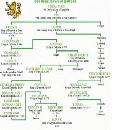 The Kingdom of Pictland first Kingdom of Scotland. Unification of Dal Riata and Pictland under House of Alpin as new Kingdom of Alba. Genealogy Chart, Genealogy Research, Family Genealogy, European History, British History, History Medieval, Ancient History, Family Roots, All Family