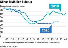 """Kiinan ilmastopäästöt romahtivat ennennäkemättömällä tavalla, kun koronavirus pysäytti tehtaat – Analyytikko: """"En muista mitään vastaavaa""""   Yle Uutiset   yle.fi Line Chart"""