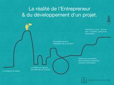 La réalité de l'entrepreneur et du développement d'un projet [Infographie] - Jeremy Goldyn