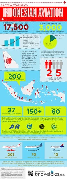 > Indonesian Aviation Outlook: Indonesia is a country with…