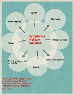 """Résultat de recherche d'images pour """"symptomes gluten"""""""