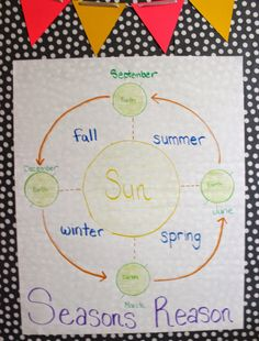 #Weather #Seasons #EDUC302 Anchor chart to show students what causes the seasons to change. Could use more details with older students