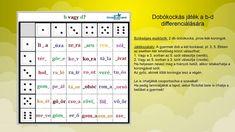 | ÍRÁS, OLVASÁS Dysgraphia, Dyslexia, Thing 1, Periodic Table, Gallery, Erika, Periodic Table Chart, Roof Rack, Periotic Table
