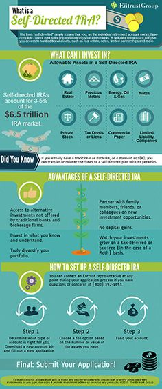 Self Directed Ira Fidelity >> Individual 401(k) retirement plan for small business ...
