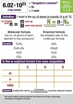 Posts about infographics written by James Kennedy High School Chemistry, Teaching Chemistry, Chemistry Lessons, History Of Atomic Theory, Gcse Science Revision, Molar Mass, Chemistry Worksheets, Chemical Equation
