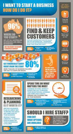 Infographic: How Do I Start My Own Small Business?