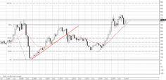 Фондовый рынок России: Акции СеверСталь до 950р
