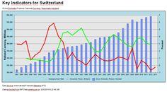 indicators Switzerland, Chart