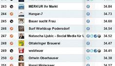 Social Media Ranking in Austria www.socialmediaranking.at