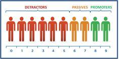 Qu'est-ce que le net promoter score ? Customer Lifetime Value, Customer Experience, Customer Service, Facebook Marketing, Digital Marketing, Social Networks, Social Media, Buy Instagram Followers, Twitter Followers
