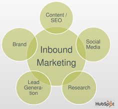 #Inbound Marketing