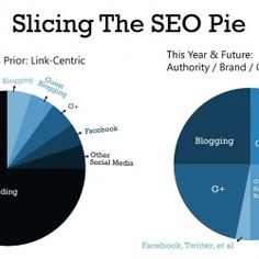 The New Rules Of SEO - Take a look at this SEO search engine optimization pie chart on new SEO vs old SEO. Make Money Online, How To Make Money, How To Get, 21 Day Fix Extreme, Pretty Tough, Search Engine Marketing, Seo Tips, Gta 5, Online Work