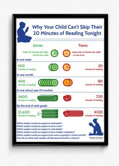 Why Your Child Can't Skip Their 20 Minutes of Reading Tonight. Reading Infographic by April Greer, via Behance Free printable for teachers to handout to parents.