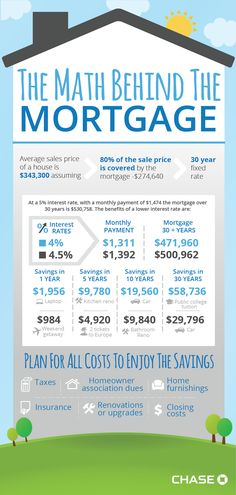Check out this great infographic from Chase Bank about mortgage math. - Home Mortgage Calculator - Ideas of Selling Home Tips - Check out this great infographic from Chase Bank about mortgage math. Buying First Home, Home Buying Tips, Home Buying Process, First Time Home Buyers, Real Estate Business, Real Estate Tips, Real Estate Investing, Real Estate Marketing, Mortgage Tips