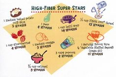 """A product or a food can with the words """"high fiber"""" if it have more than 5 grams of fiber per-serving. Benefits of fiber-rich foods are the . Fiber Diet, Fiber Rich Foods, High Fiber Foods, Fiber Snacks, Fiber Food Chart, Kidney Friendly Diet, Detoxify Your Body, Healthier You, Diet And Nutrition"""