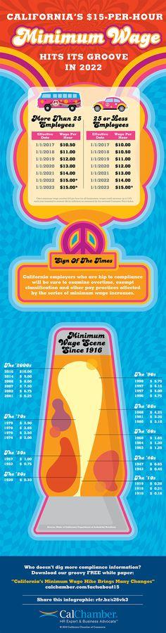 [Infographic] California's $15 Minimum Wage