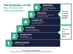 Why Ignoring UX Now Will Prove Costly | Insights Association