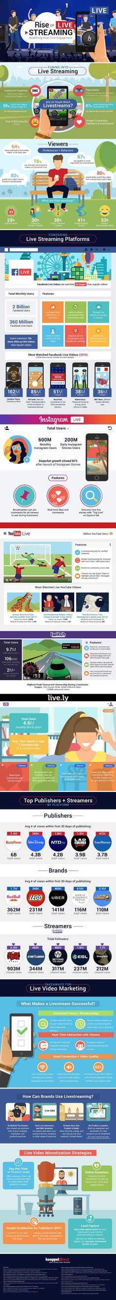 Video Livestreaming: Why People Watch, How Brands Can Use It | Infographic