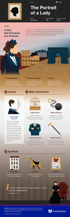 This infographic on The Portrait of a Lady is both visually stunning and informative! American Literature, Classic Literature, Classic Books, Book Writer, Book Study, Book Infographic, Book Summaries, E Commerce, What To Read