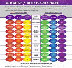 A great visual on Acidic vs Alkaline foods... Keeping in mind that almost all bad bacteria, virus', and many diseases thrive in an Acidic environment. A consistent Alkaline balance is the healthiest place to be! =)