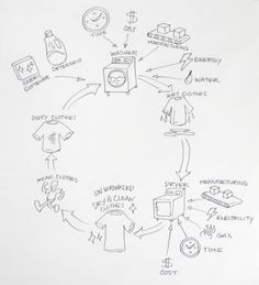 systems thinking & the dirty to clean clothes cycle