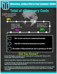 Discover the total costs of eDiscovery