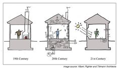 Passivhaus explanation – Albert, Righter and Tittman Architects'