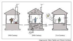 Passivhaus explanation – Albert, Righter and Tittman Architects'