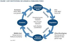 Global policy maker inertia and ineptitude create a cycle of volatility.