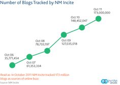 Buzz in the Blogosphere: Millions More Bloggers and Blog Readers -   By the end of 2011, NM Incite, a Nielsen/McKinsey company, tracked over 181 million blogs around the world, up from 36 million only five years earlier in 2006.  via @Gilly Berlin