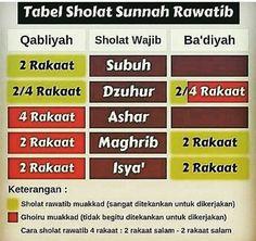 Simpan dan amalkan Hijrah Islam, Doa Islam, Islamic Love Quotes, Muslim Quotes, Teacher Appreciation, Positive Quotes, Motivational Quotes, Ard Buffet, Learn Islam