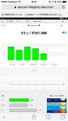 僕のほぼ朝活ランニング、一昨日までの一週間実行結果!6ラン平均11.0km(休んだ日数2日)、総距離66.0km、総時間7:20:21、3,308kcal消費!2015年8月11日。
