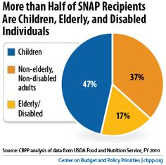 More than half of SNAP recipients are children, elderly, and disabled individuals. #hunger #poverty