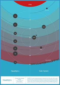 Comparison of the inner Solar System compared to the TRAPPIST-1 system: