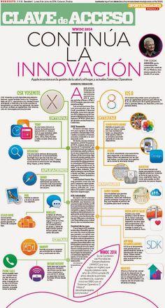 Continúa la innovación #apple #ios #iphone #ipad