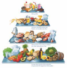 ᐅ Metabolic Balance Zürich, Basel, Bern, Luzern, Herisau (ab Metabolic Balance, Bern, Basel, Metabolism, Weight Loss, Fictional Characters, Fresh Fruit, Corning Glass, Losing Weight