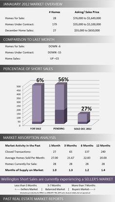 Wellington Short Sale Homes for Sale | January 2013 Market Report. View the latest real estate market report short sales in Wellington Florida.