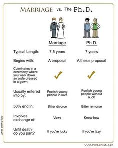 Marriage Vs Ph.D. 25 years old, bachelor's degree, two graduate degrees... life.